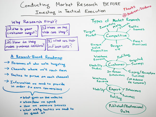 Whiteboard-Friday---20130506---Conducting-Market-Research-Before-Investing-in-Tactical-Execution_wb
